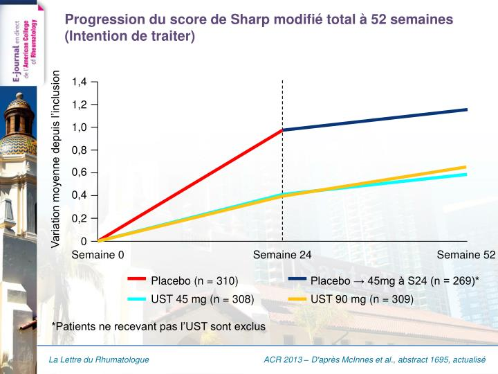 Progression du score de sharp modifi total 52 semaines intention de traiter