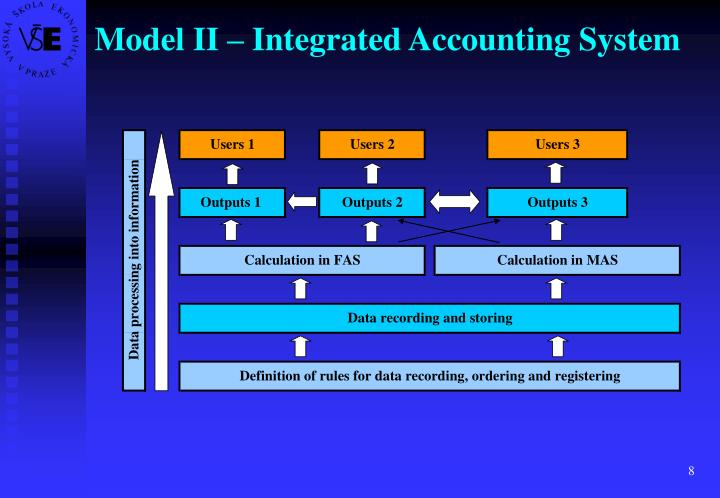 Model II – Integrated Accounting System