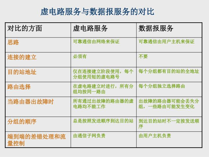 虚电路服务与数据报服务的对比
