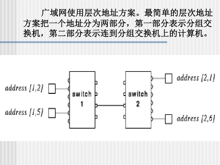 广域网使用层次地址方案。最简单的层次地址方案把一个地址分为两部分,第一部分表示分组交换机,第二部分表示连到分组交换机上的计算机。