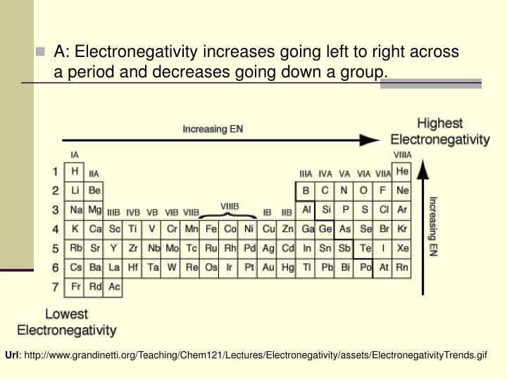 A: Electronegativity increases going left to right across a period and decreases going down a group.