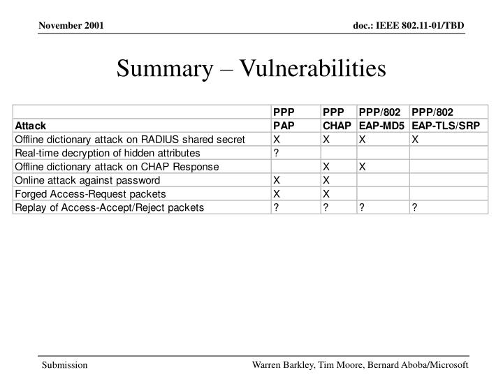 Summary – Vulnerabilities