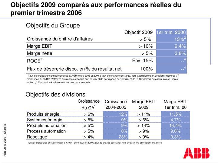 Objectifs 2009 comparés aux performances réelles du premier trimestre 2006