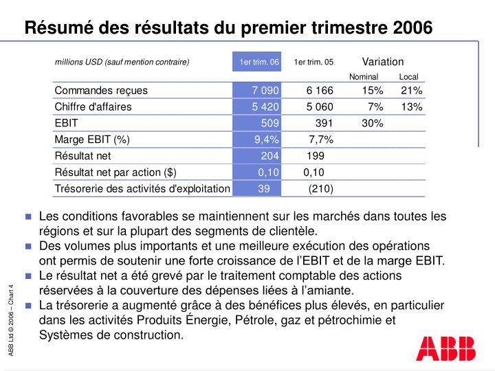 Résumé des résultats du premier trimestre 2006