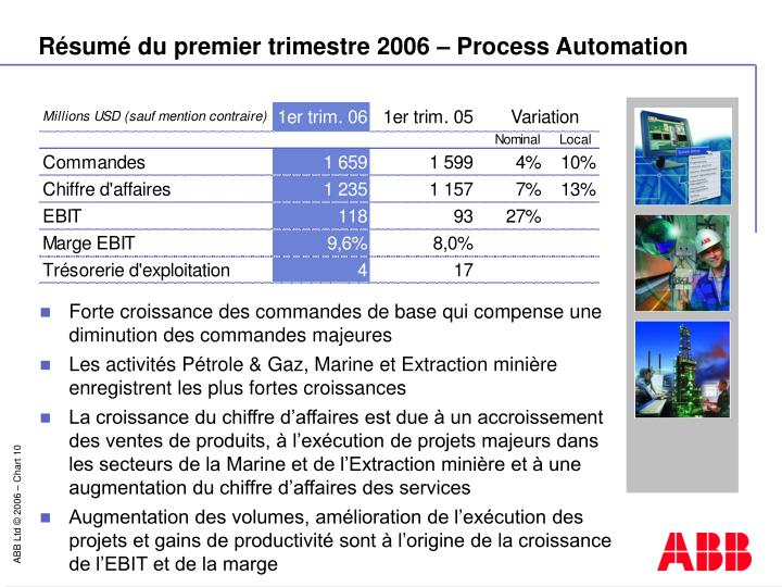 Résumé du premier trimestre 2006 – Process