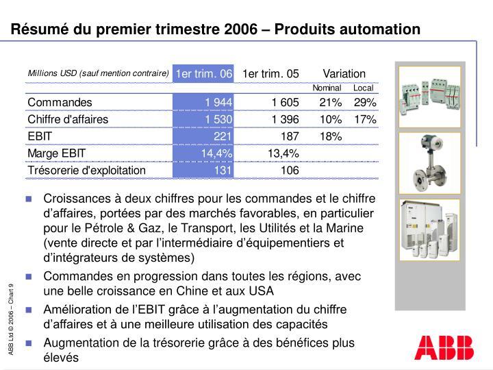 Résumé du premier trimestre 2006 – Produits a