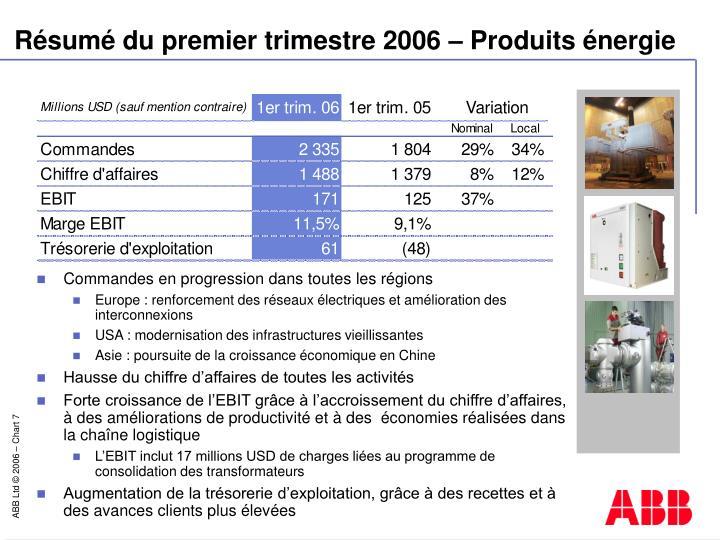 Résumé du premier trimestre 2006 – Produits énergie
