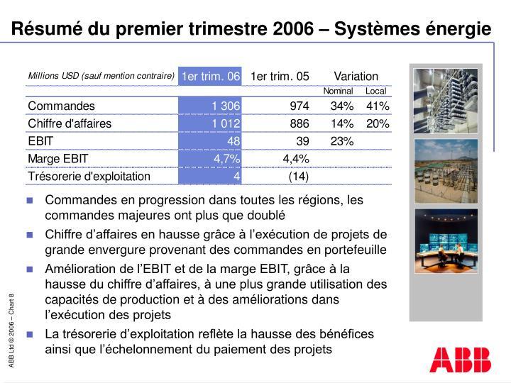 Résumé du premier trimestre 2006 – Systèmes énergie