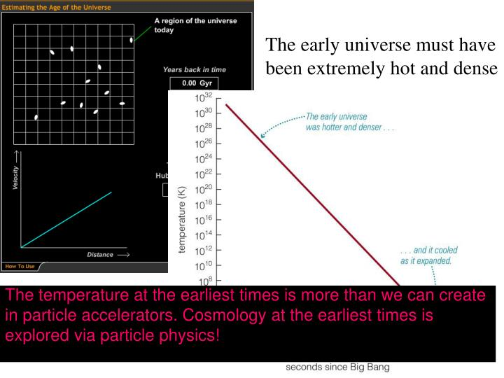 The early universe must have been extremely hot and dense