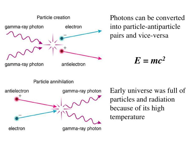 Photons can be converted into particle-antiparticle pairs and vice-versa