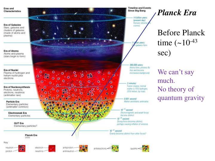 Planck Era