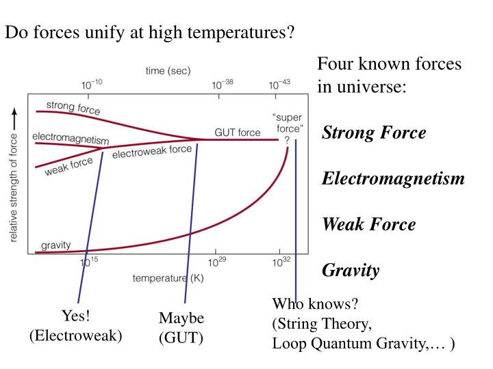 Do forces unify at high temperatures?