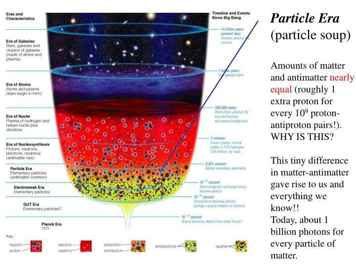 Particle Era