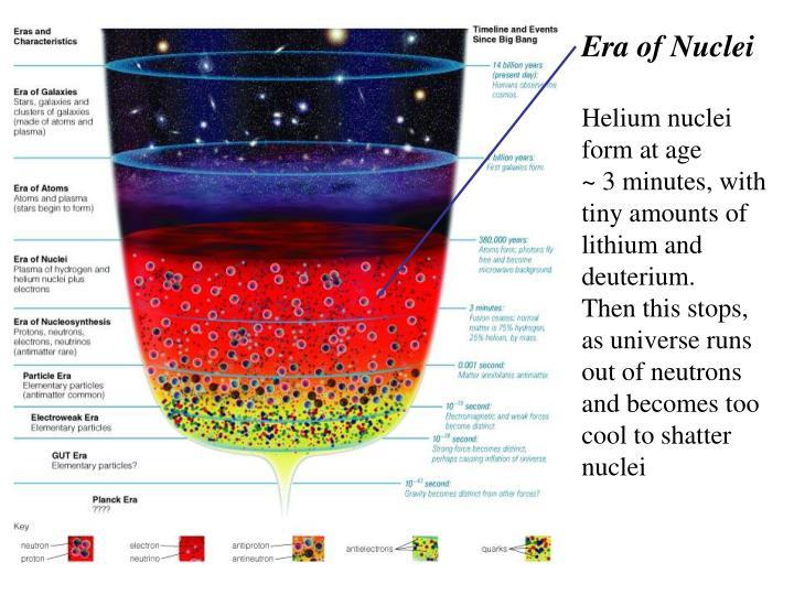 Era of Nuclei