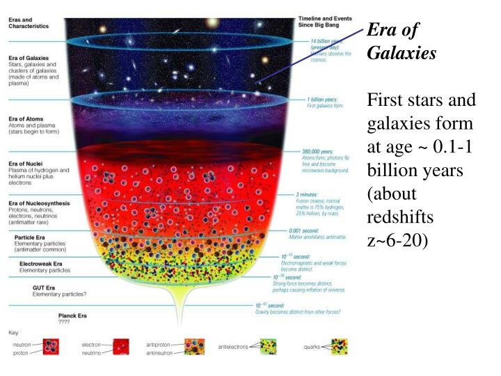 Era of Galaxies
