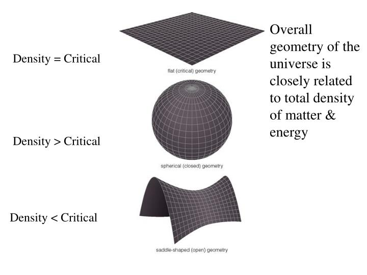 Overall geometry of the universe is closely related to total density of matter & energy