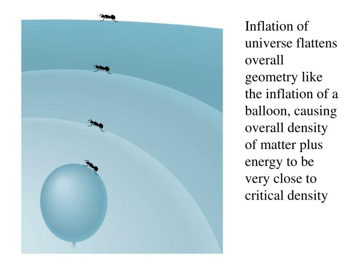 Inflation of universe flattens overall geometry like the inflation of a balloon, causing overall density of matter plus energy to be very close to critical density