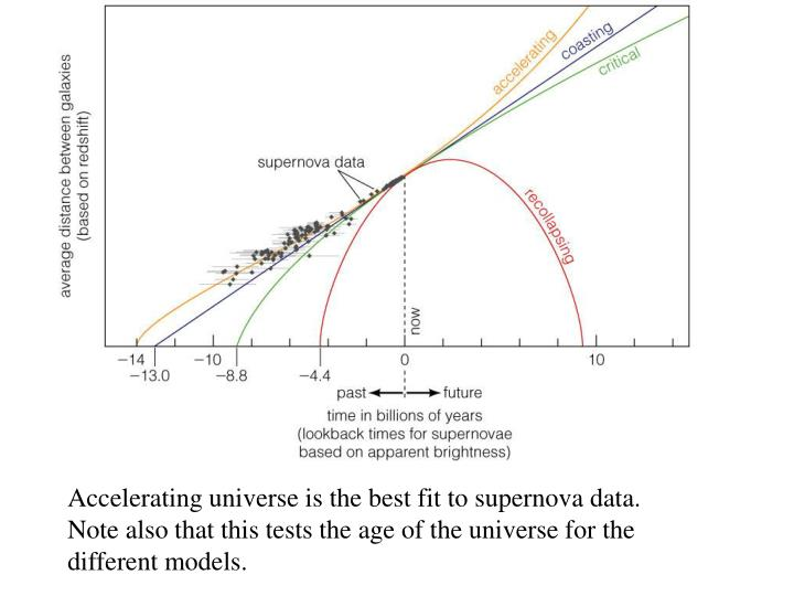 Accelerating universe is the best fit to supernova data.