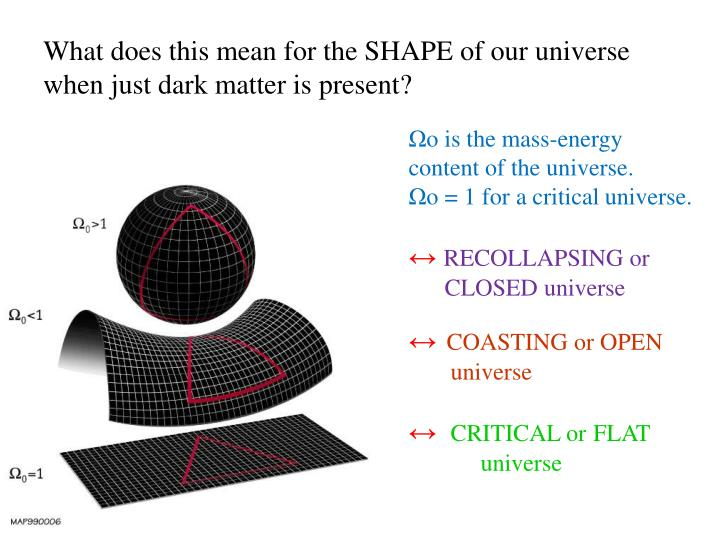 What does this mean for the SHAPE of our universe when just dark matter is present?