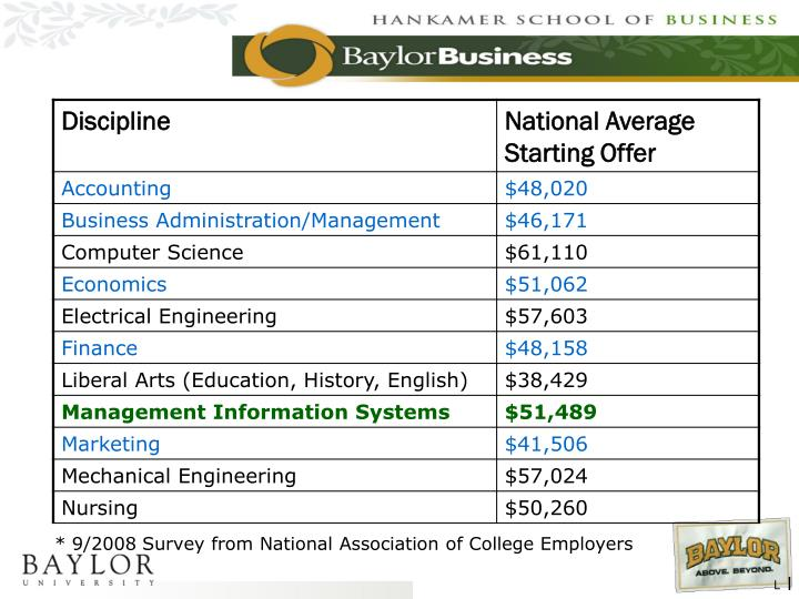 * 9/2008 Survey from National Association of College Employers