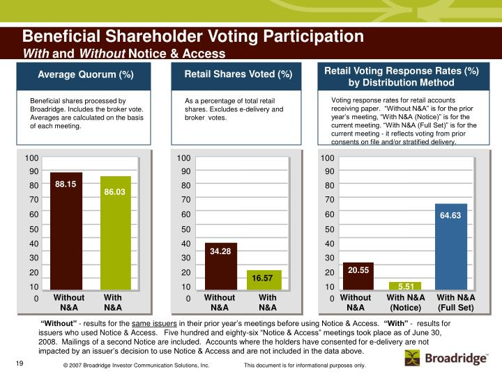 Beneficial Shareholder Voting Participation