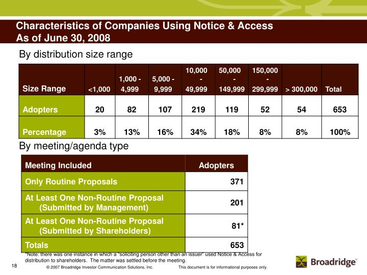 Characteristics of Companies Using Notice & Access