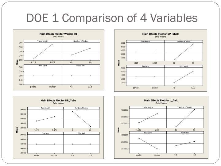 DOE 1 Comparison of 4 Variables
