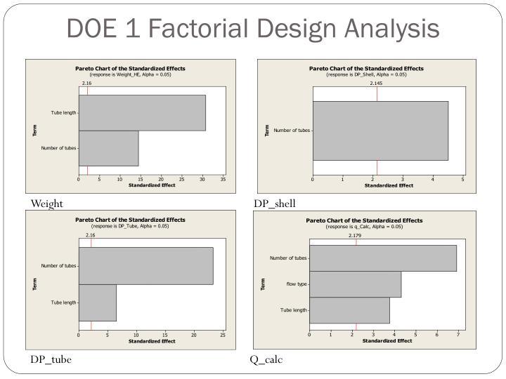 DOE 1 Factorial Design Analysis