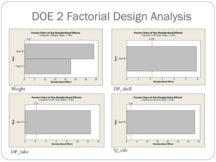 DOE 2 Factorial Design Analysis