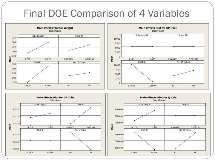 Final DOE Comparison