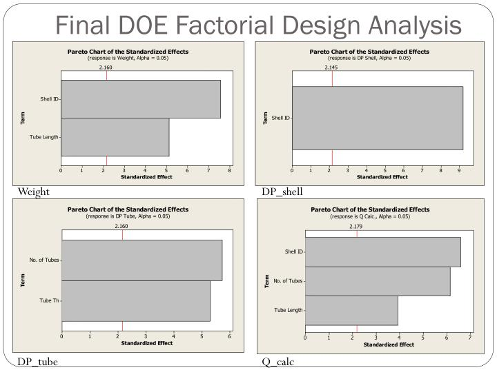 Final DOE Factorial