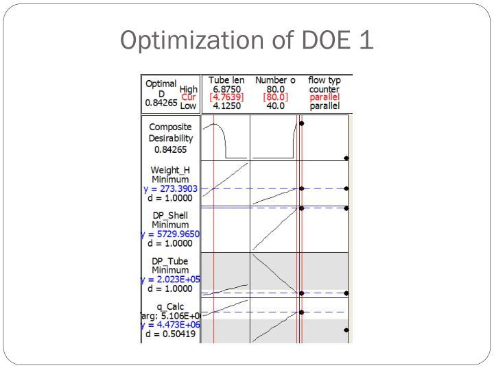 Optimization of DOE 1