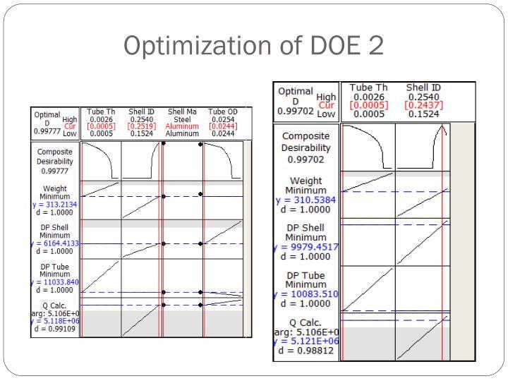 Optimization of DOE 2