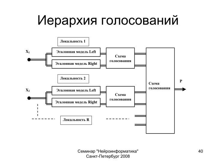Иерархия голосований