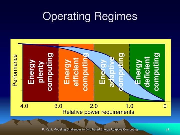 Operating Regimes