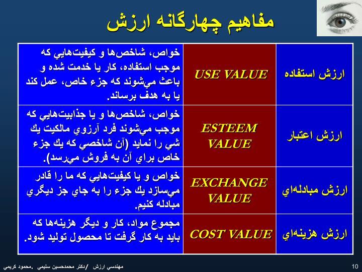 مفاهيم چهارگانه ارزش