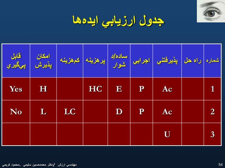 جدول ارزيابي ايدهها