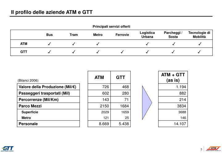 Il profilo delle aziende ATM e GTT