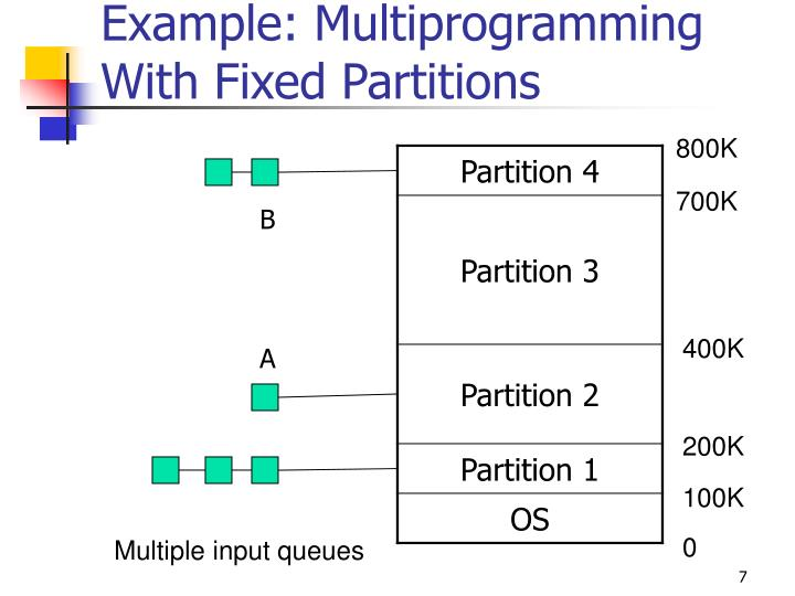 Example: Multiprogramming With Fixed Partitions