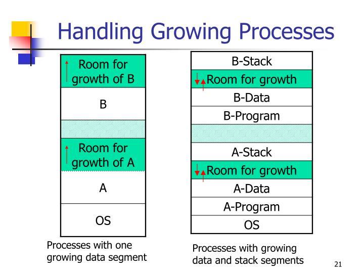Handling Growing Processes