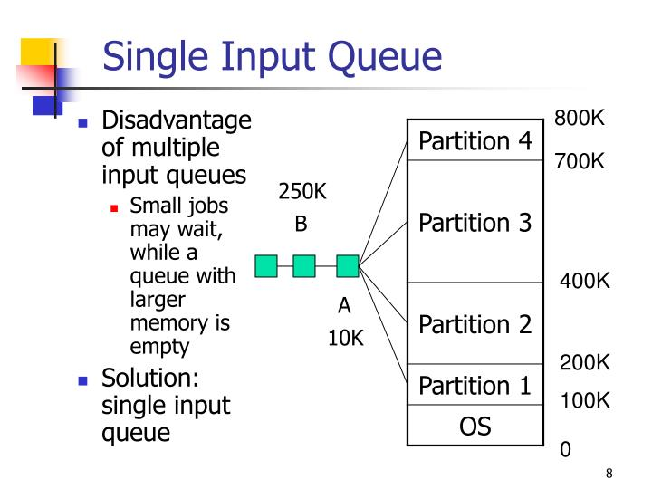 Disadvantage of multiple input queues