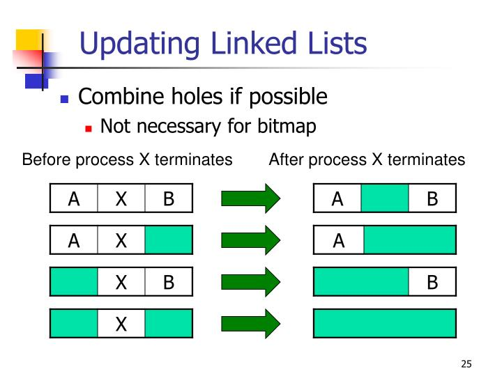 Updating Linked Lists