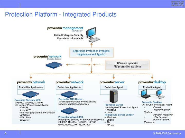 Protection Platform - Integrated Products