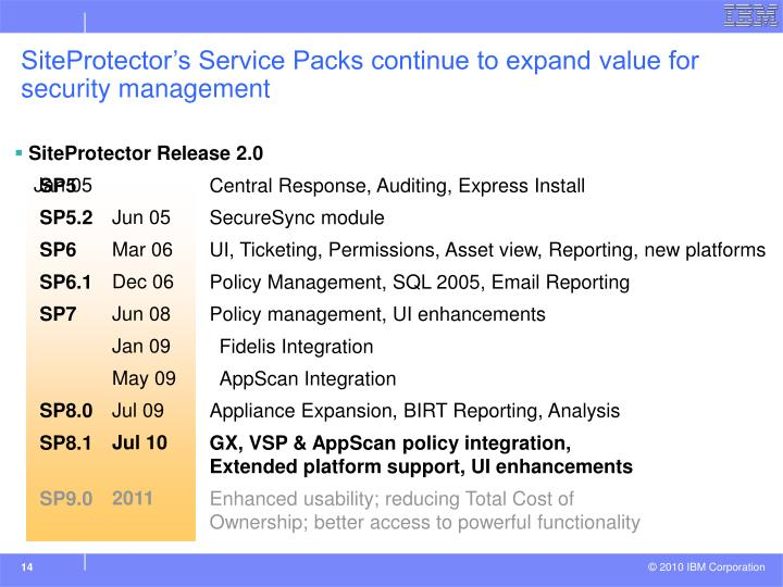 SiteProtector's Service Packs continue to expand value for security management