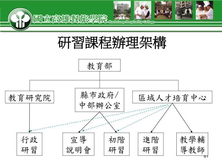 研習課程辦理架構