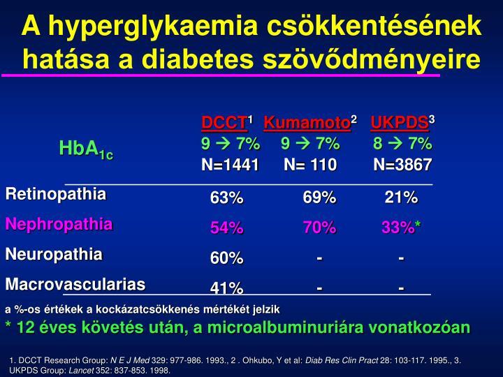 A hyperglykaemia csökkentésének