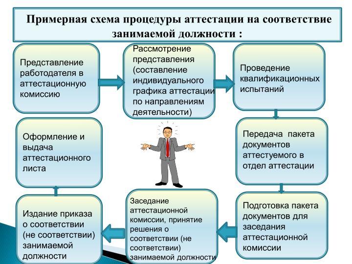 Примерная схема процедуры аттестации на соответствие занимаемой должности :