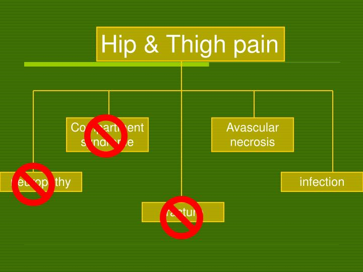 Hip & Thigh pain