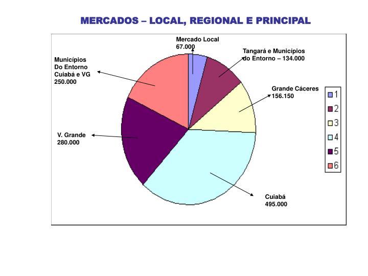MERCADOS – LOCAL, REGIONAL E PRINCIPAL
