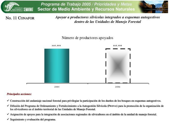 Apoyar a productores silvcolas integrados a esquemas autogestivos dentro de las Unidades de Manejo Forestal
